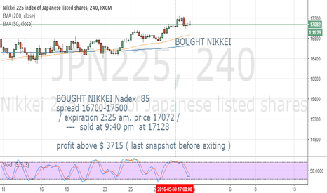JPN225: weekly cycle. nikkei up into 2:25 am /// took profit at plus 151