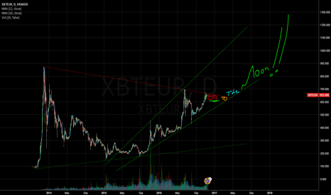 XBTEUR: BTC To The Moon!!