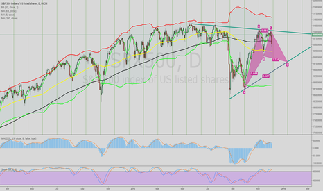 SPX500: S & P 500 Triangle & Bat formation