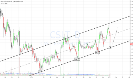 CSLT: CSLT still in up trend