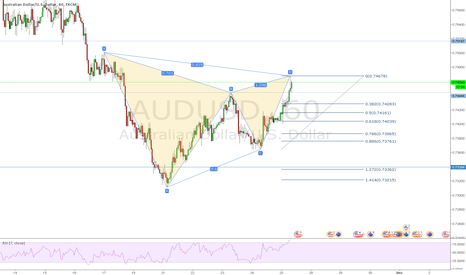 AUDUSD: AUDUSD Bearish Gartley 1hr chart