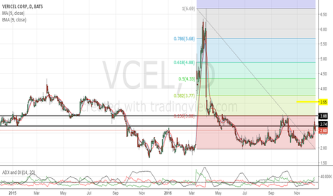 VCEL: After market price is above fibb level.