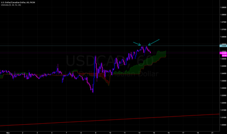 USDCAD: USDCAD Reversal  - Cheap Canadian Dollar In demand Zone