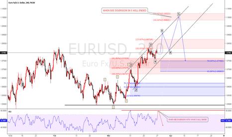 EURUSD: EURUSD Elliot wave analysis