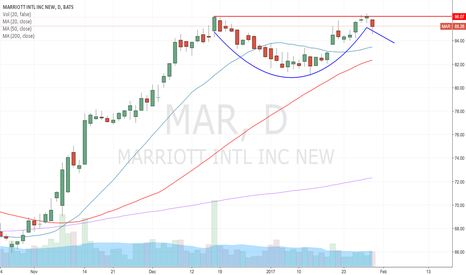MAR: Not a cup n handle guy, but...