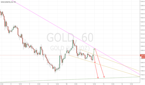 GOLD: Gold Bounces to Fall
