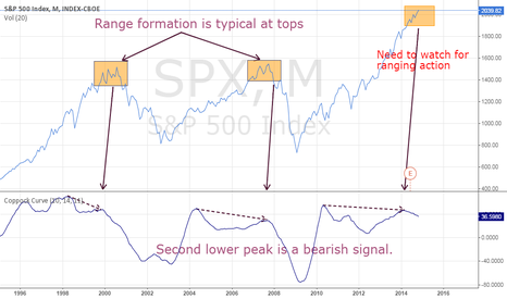 SPX: $SPX - perhaps we are hitting the top for another bear market