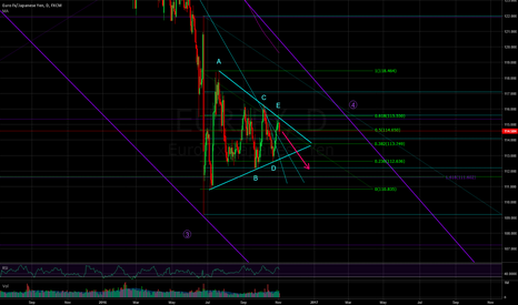 EURJPY: Possible breakout of symmetric triangle forming primarily wave 4