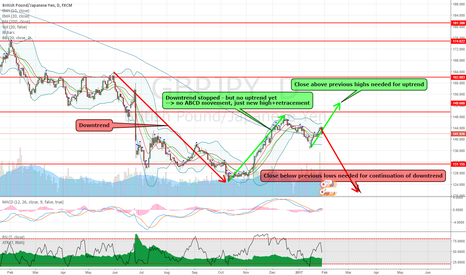 GBPJPY: GBPJPY - we are in a trendless no man's land on the daily chart