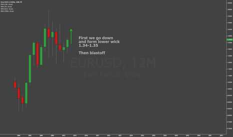 EURUSD: EURUSD 2014 -- 1 year candles