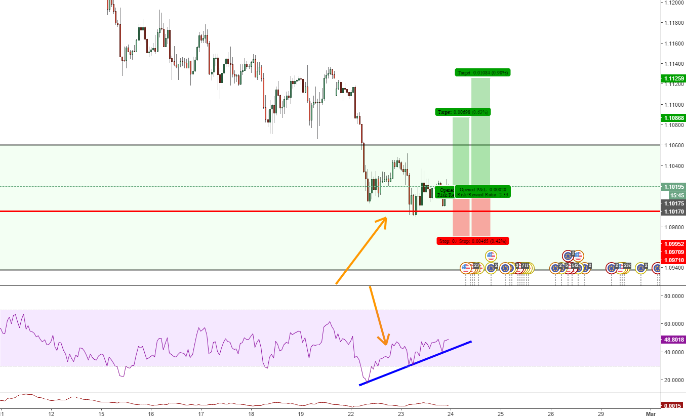 EURUSD buying opportunity