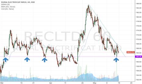 RECLTD: REC LTD long breakout with multiple classic springs