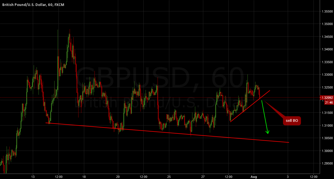 GBPUSD: Sell breakout