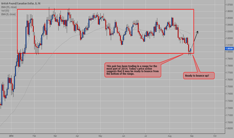 GBPCAD: GBPCAD - Ready for a long move?