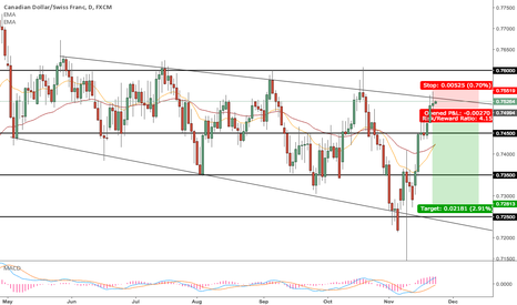 CADCHF: CADCHF to the bottom of the channel.