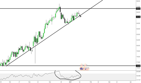AUDJPY: AUDJPY - EASY MONEY SHORT
