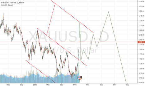 XAUUSD: Gold Formation