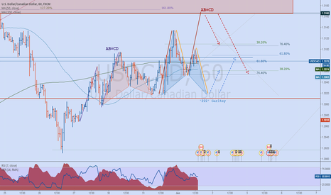 USDCAD: USDCAD Potential Pattern formations