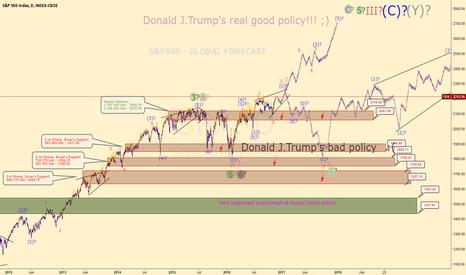 SPX: S&P500 - USA ECONOMY GLOBAL FORECAST!!!