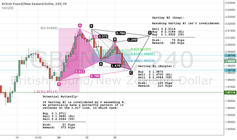 GBPNZD: GBPNZD 4 Hour: Two Gartleys (Long and Short) and a Butterfly