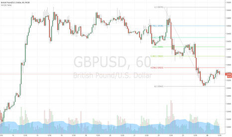GBPUSD: GBPUSD long on hourly