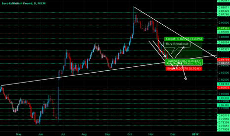 EURGBP: EURGBP - On Long Trend Support Line