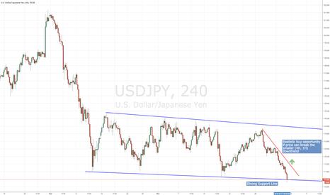 USDJPY: USD/JPY Possible Long Trade
