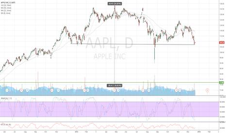 AAPL: Apple AAPL looks like a Head and Shoulders pattern