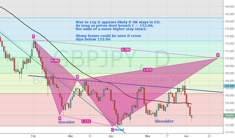GBPJPY: GBP/JPY - Cypher