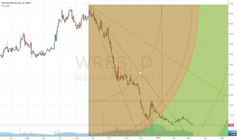 WRES: $WRES Double bottom oil and gas