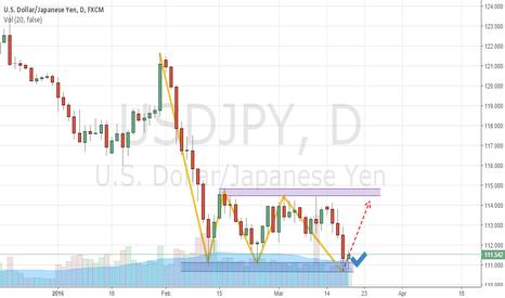 USDJPY: Usdjpy Analysis daily frame