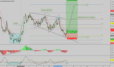 EURCAD: EURCAD - AMAZING TRADE TO COME