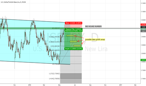 USDTRY: ANOTHER TRY AT SHORTING USDTRY