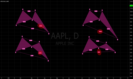 AAPL: The Crab - how the hell do you draw it?