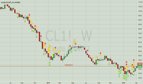 CL1!: Crude — Oil Still in Downtrend