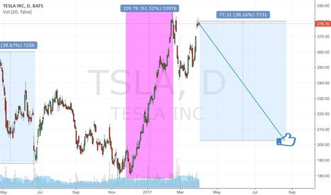 TSLA: Fibonacci retracement 68.8 and 38.2