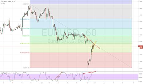 EURUSD: EURUSD Short after gap close (Bearish divergence + rising wedge)