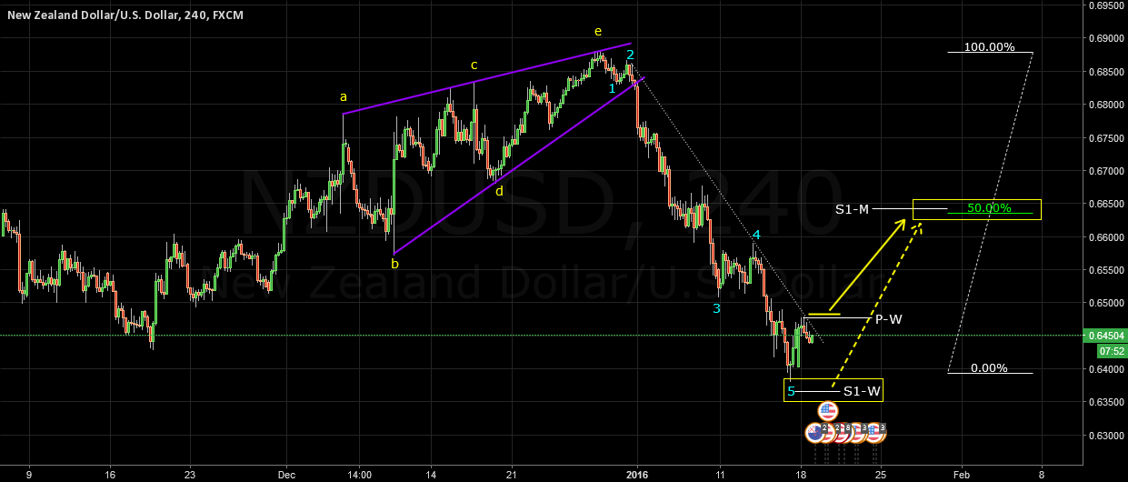 NZDUSD Elliot Wave 18 Jun 2016