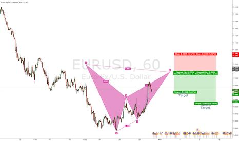 EURUSD: Bat Forming at EURUSD-H1 Short Opportunity