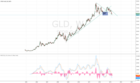 GLD: GOLD some trouble