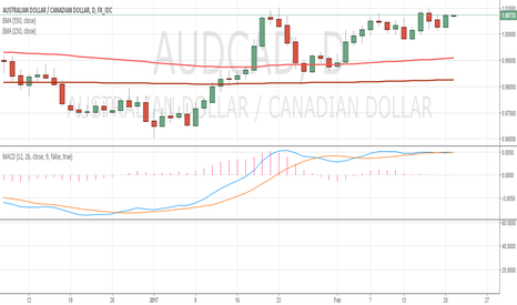 AUDCAD: AUDCAD quite bullish in structure
