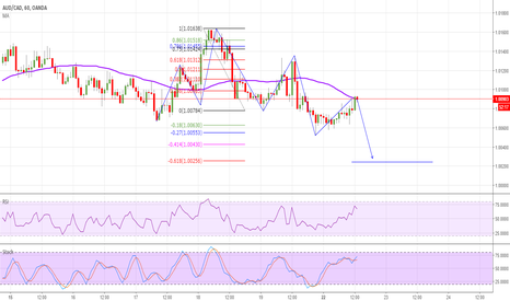 AUDCAD: AUDCAD Short on trend continuation