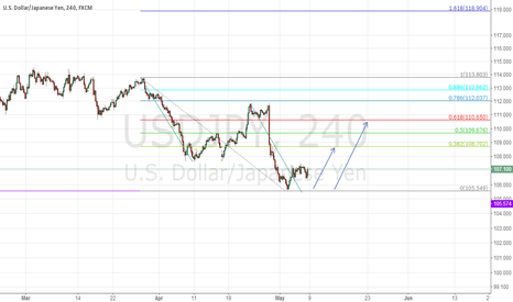 USDJPY: USDJPY Afternoon view AB=CD