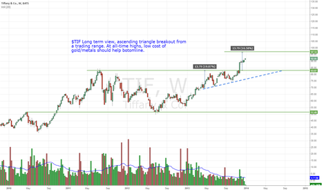 TIF: $TIF - ascending triangle breakout from trading range