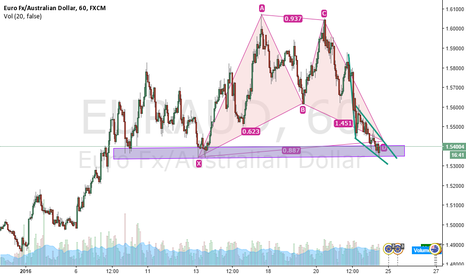 EURAUD: A way to end or start a week.