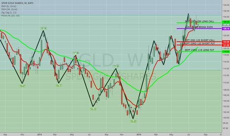 GLD: BOUGHT TO COVER GLD AUG 19TH 119/124 SHORT PUT VERT
