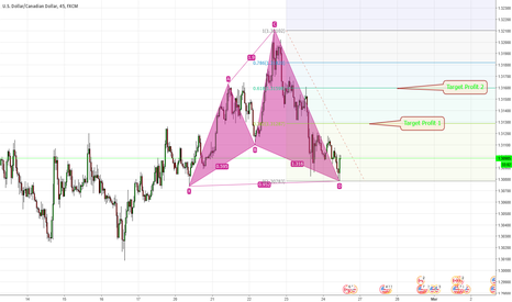 USDCAD: usdcad xabcd pattern