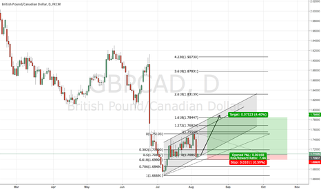 GBPCAD: Possible Swing Trade on Daily!!!