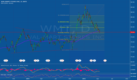 WMT: Interesting area