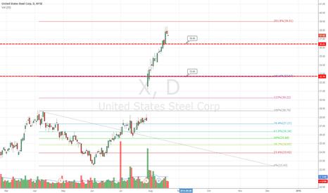 X: short between 36.45 - 32.65